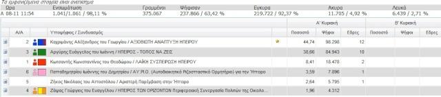 Αποτελέσματα εκλογών 2010 Δήμος και περιφέρεια Perife10