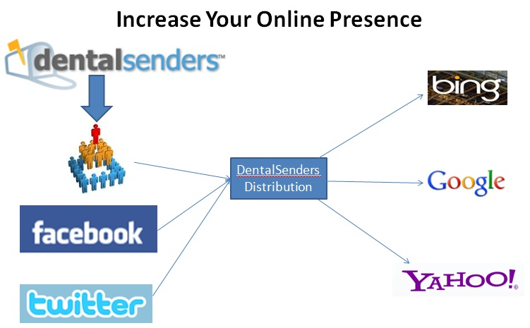 Dental Senders and your online presence! Social11