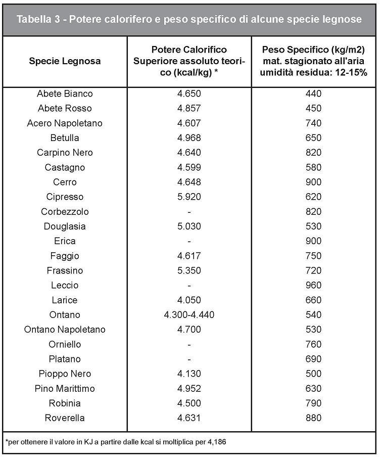 TABELLE RESA CALORIFICA E PESO SPECIFICO LEGNA DA ARDERE 18legn12