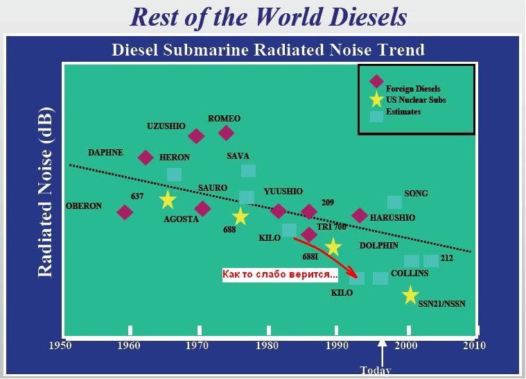 Submarines Noise levels Diesel10