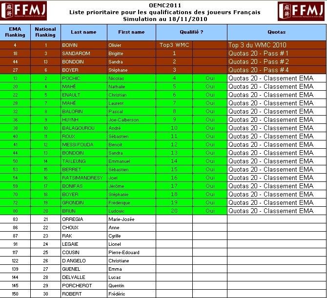 OEMC2011 : Les premières infos Listef14