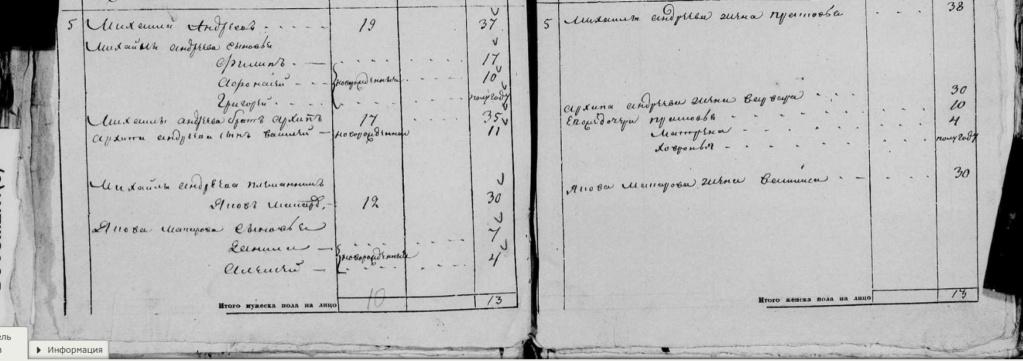 Чуркины в ревизских сказках 2021-020