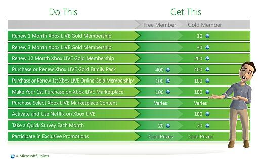 Xbox Live Rewards? Bg_do_10