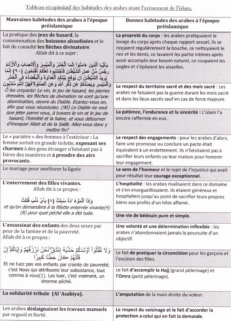 Le récit de Khouza'a  (خزاعة), les informations concernant 'Amro ibn louhay ( عمر بن لحي) et l'adoration des idoles en terre arabe Captur11