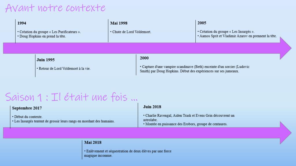Chronologie de notre Contexte 1zore_11