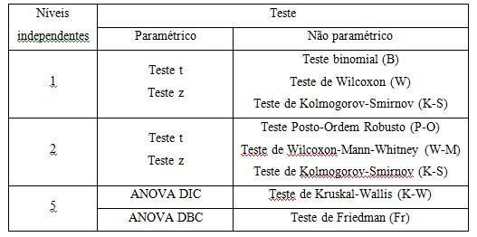 Estatística não paramétrica Tabela10