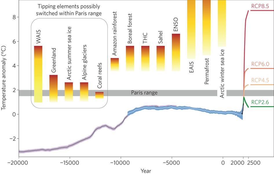 Rechauffement et scénarii possibles Climat10