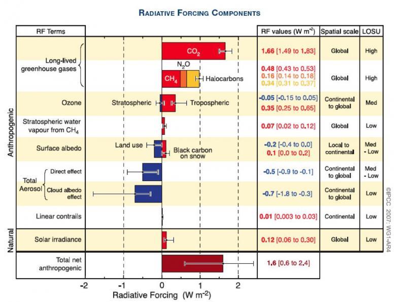 Cycle solaire 25, le 3ème le plus calme en plus de 250 ans d'observation E1_eff10