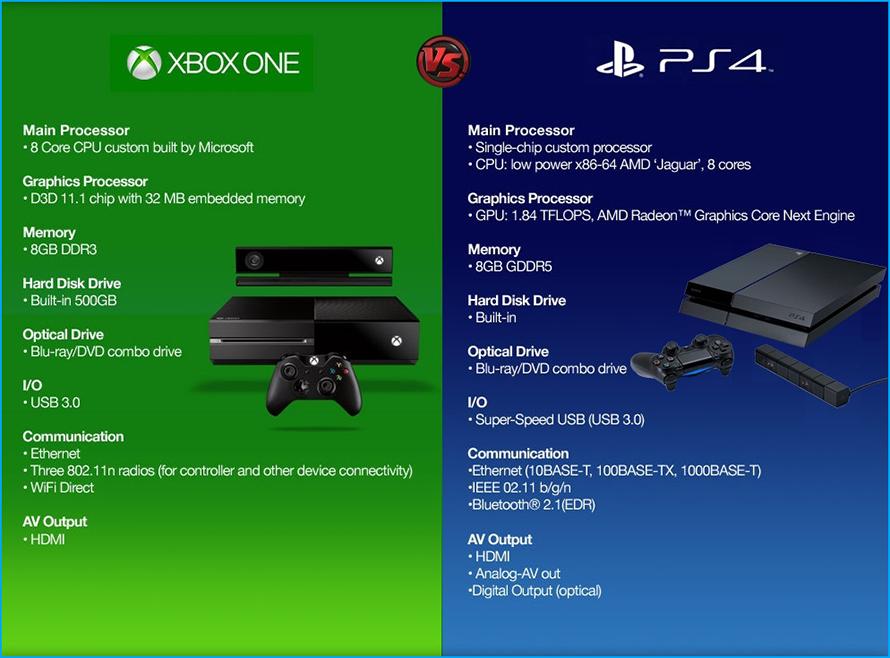 Xbox One VS Play Station 4 Ps4-vs21