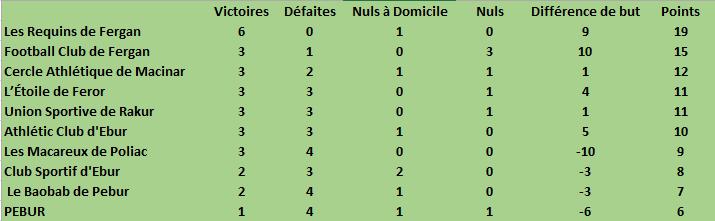 Championat lénonien de football 2018-2019 - Page 10 Classe10