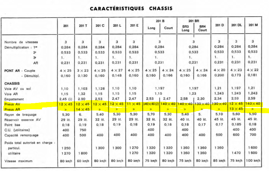 Restauration de la 201 Cabriolet de Tibo - Page 7 Pneus10