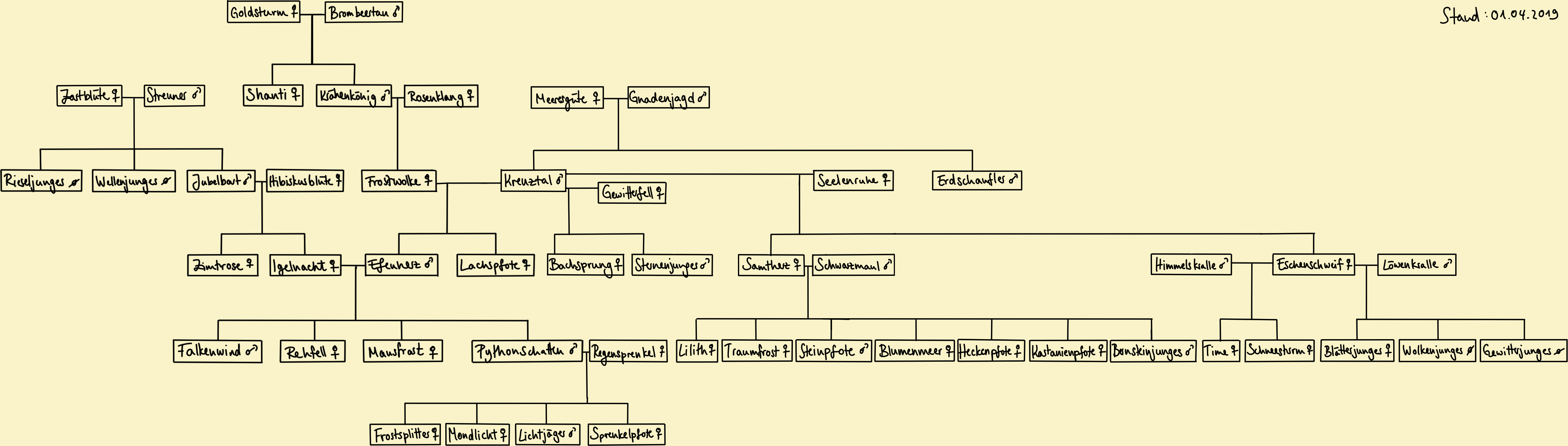 Stammbaum für Steckbriefe! Sb_fat14