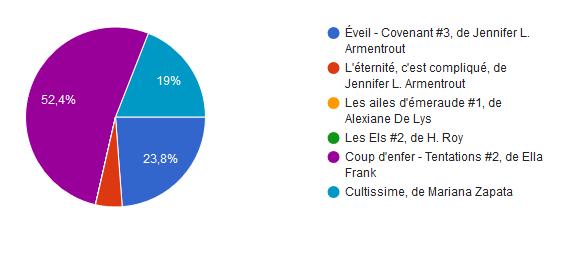 Prix e.Romance J'ai Lu Pour Elle 2019 Votes10
