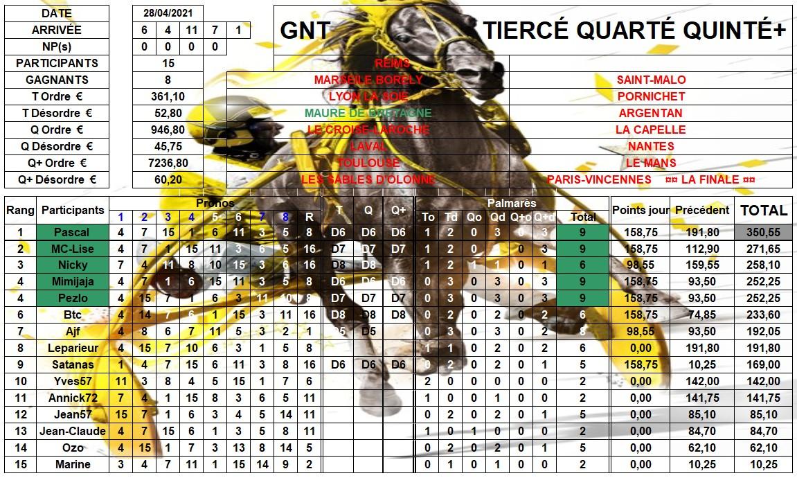 Résultats G.N.T. / 28 avril 2021 / 4ème Étape / Maure de B 04_rzo11