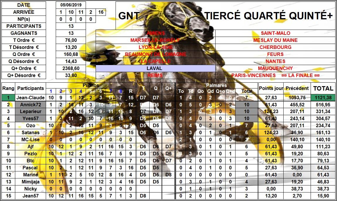 Résultats G.N.T. / 05 juin 2019 / 6ème Étape / Laval 06_rzo10