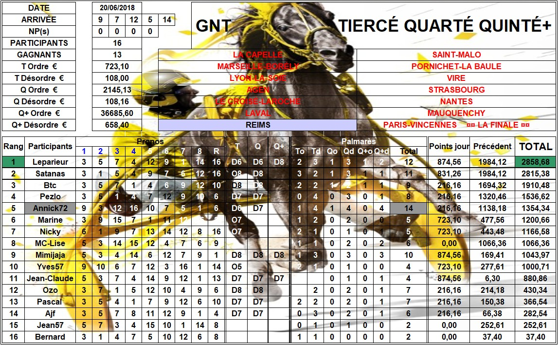 Résultats G.N.T. / 20 juin 2018 / 7ème Étape / Reims 07_rys11