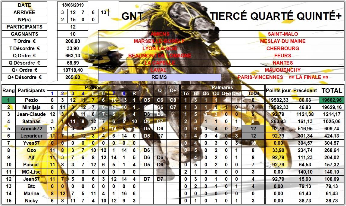 Résultats G.N.T. / 19 juin 2019 / 7ème Étape / Reims 07_rzo10