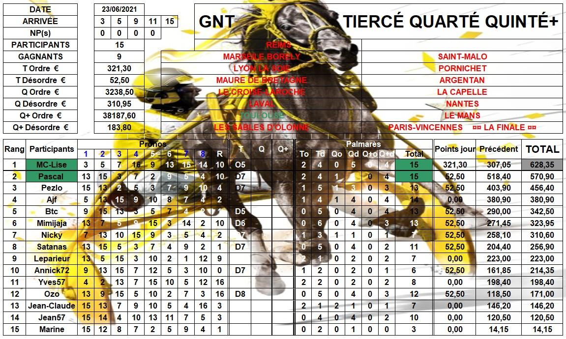 Résultats G.N.T. / 23 juin 2021 / 7ème Étape / Toulouse 07_rzo12