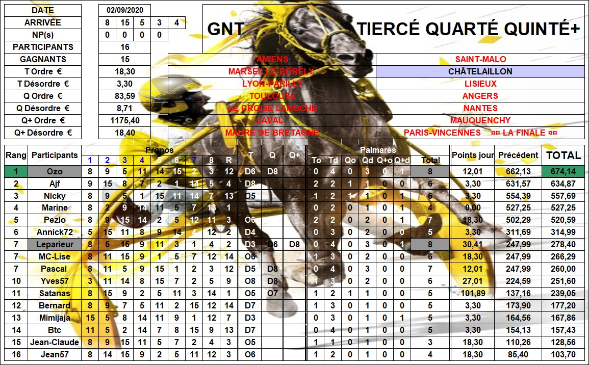 Résultats G.N.T. / 02 sept 2020 / 9ème Étape / Châtelaillon 09_rzo12