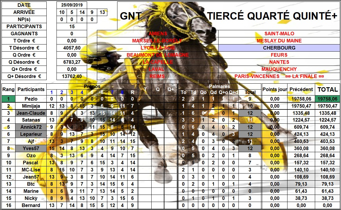 Résultats G.N.T. / 25 sep 2019 / 10ème Étape / Cherbourg 10_rzo11