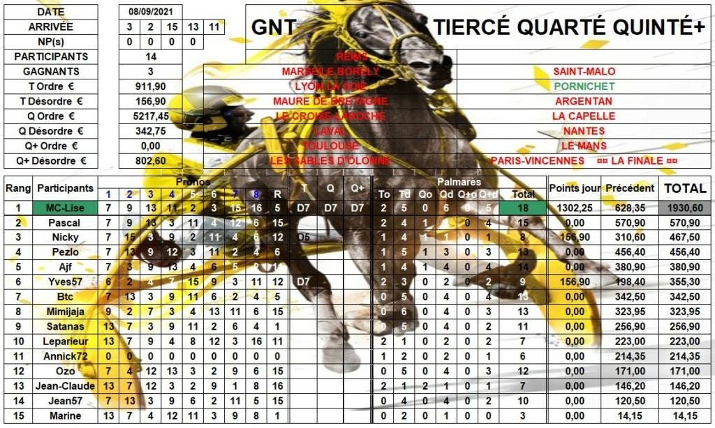 Résultats G.N.T. / 08 sept 2021 / 10ème Étape / Pornichet 10_rzo14
