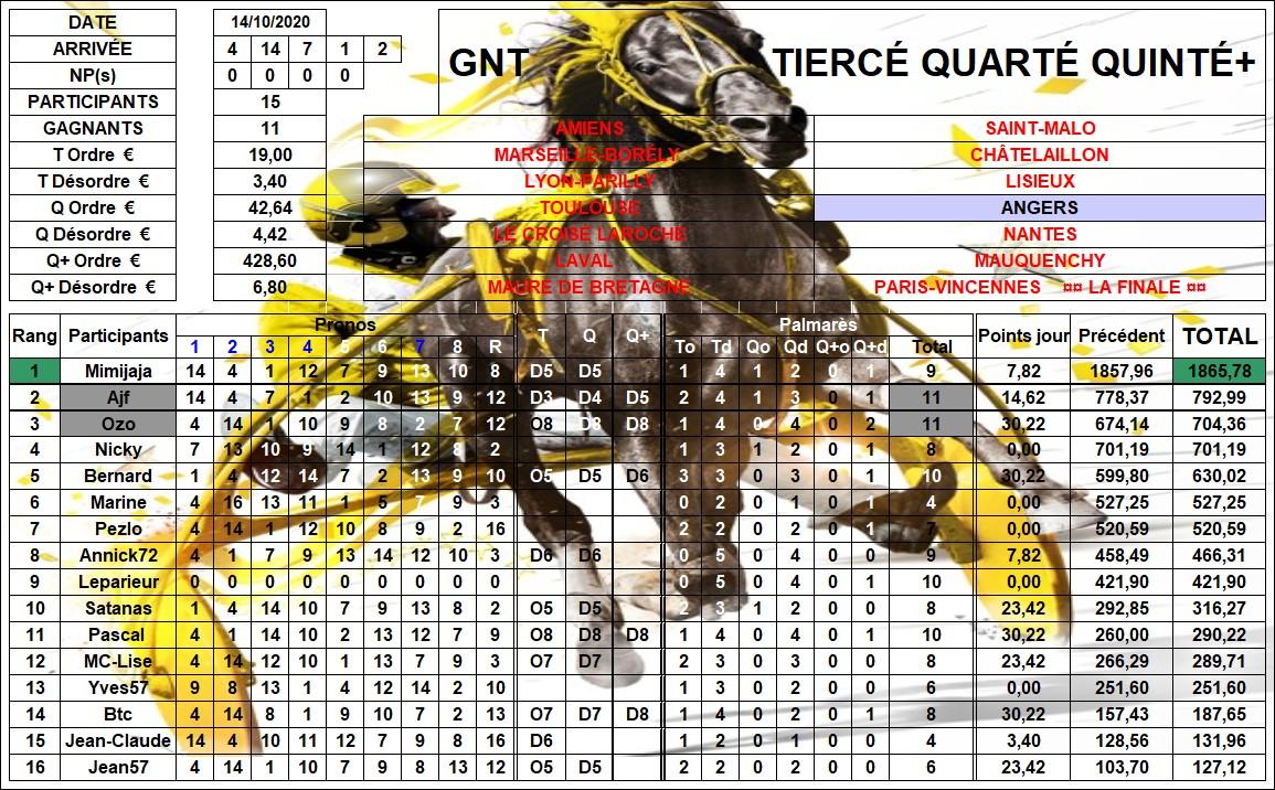 Résultats G.N.T. / 14 oct 2020 / 11ème Étape / Angers 11_rzo12