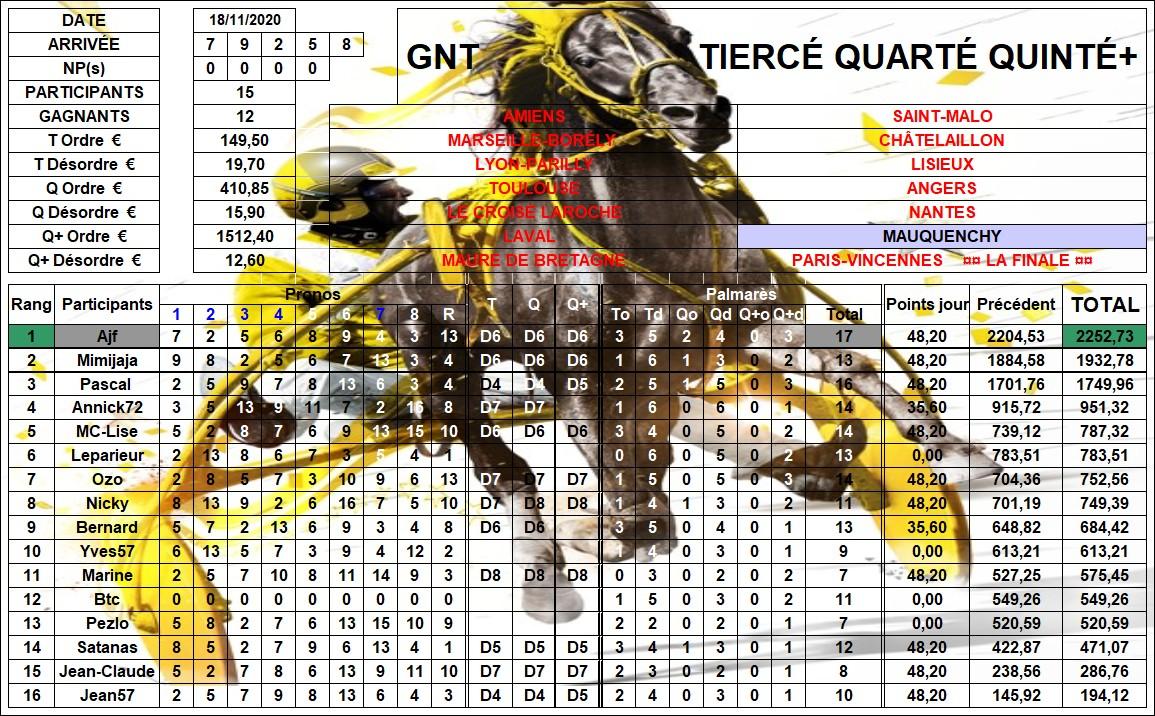 Résultats G.N.T. / 18 nov 2020 / 13ème Étape / Mauquenchy 13_rzo12