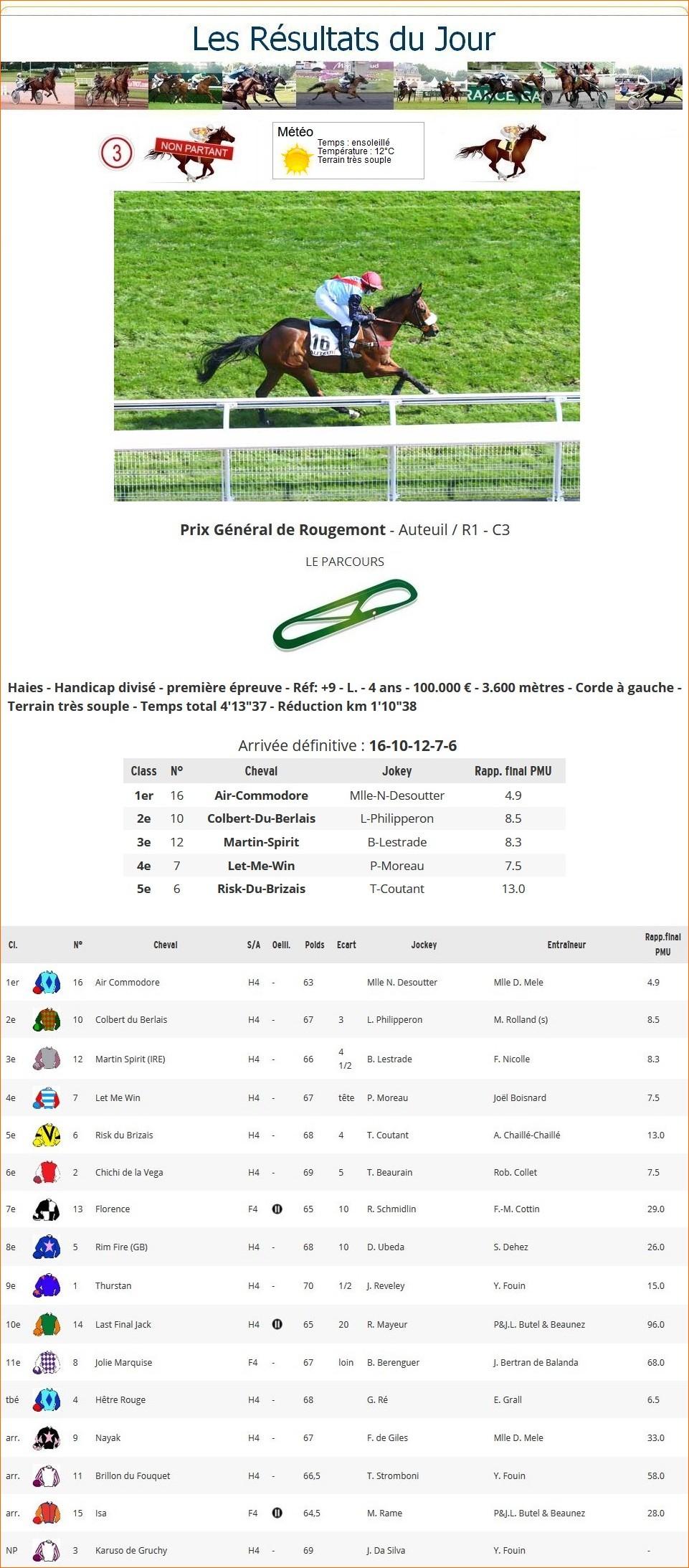 Résultats du Dimanche 04/04/2021 1_p-1023