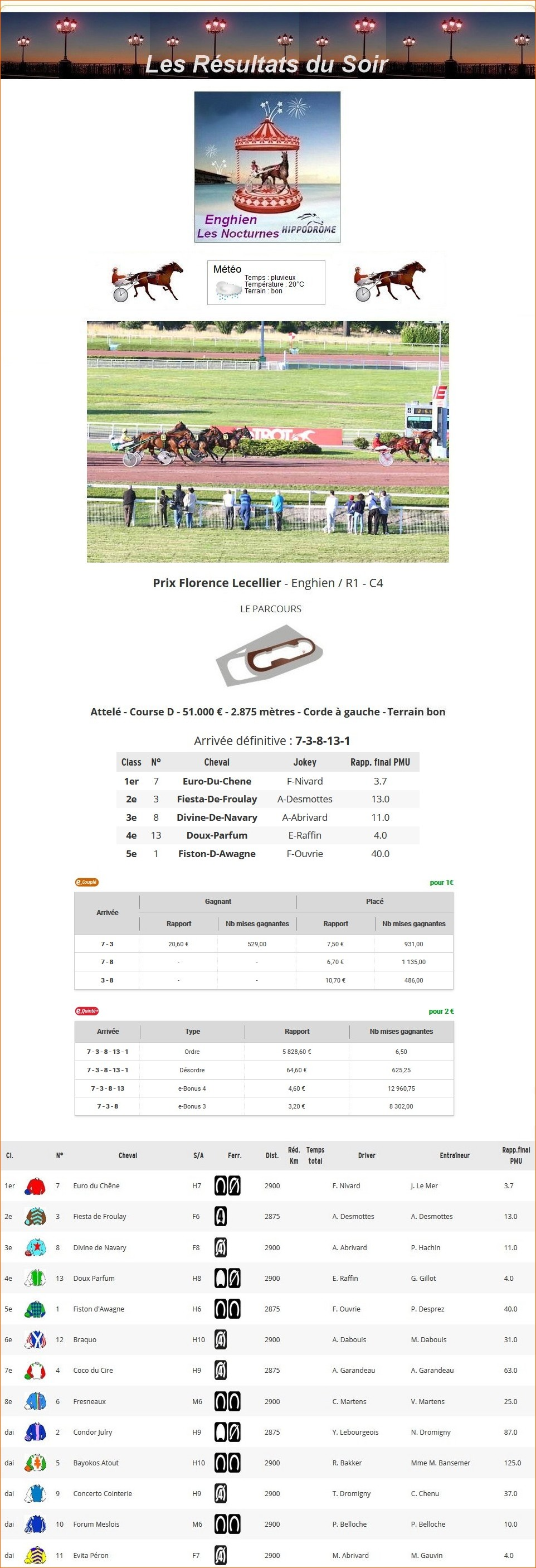 Résultats du Mercredi 07/07/2021 1_p-1119