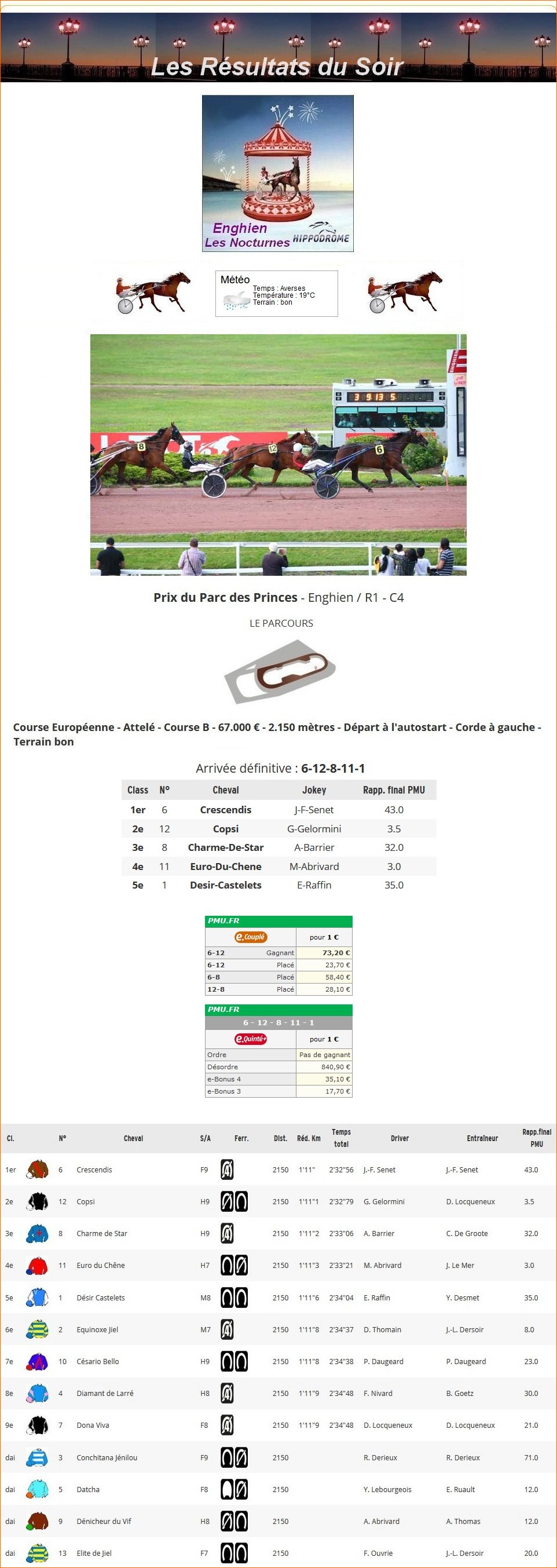 Résultats du Mercredi 04/08/2021 1_p-1155