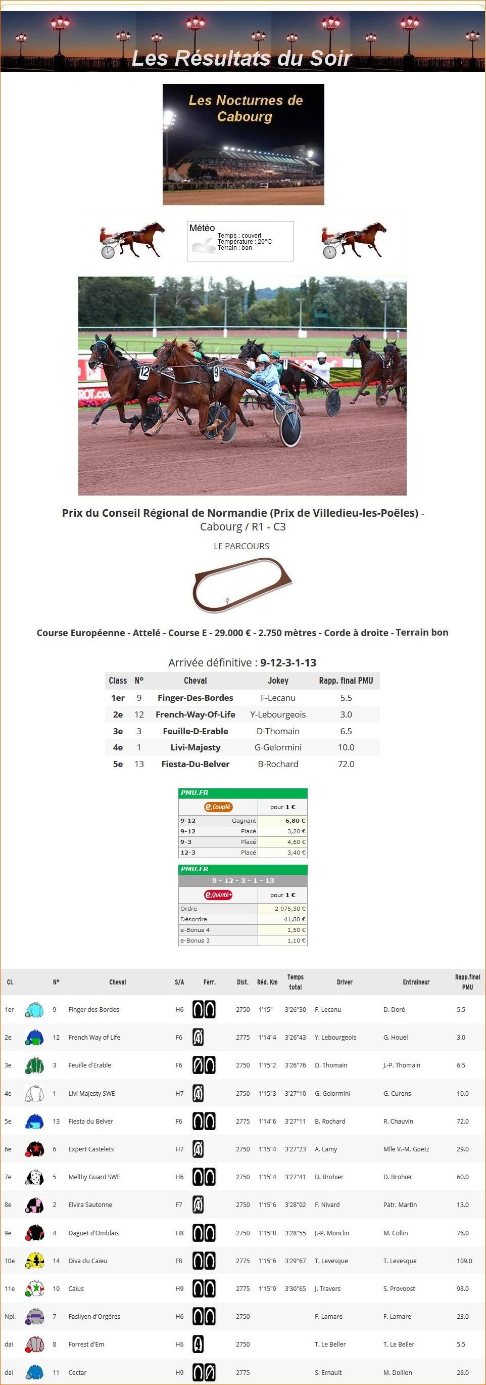 Résultats du Vendredi 20/08/2021 1_p-1172