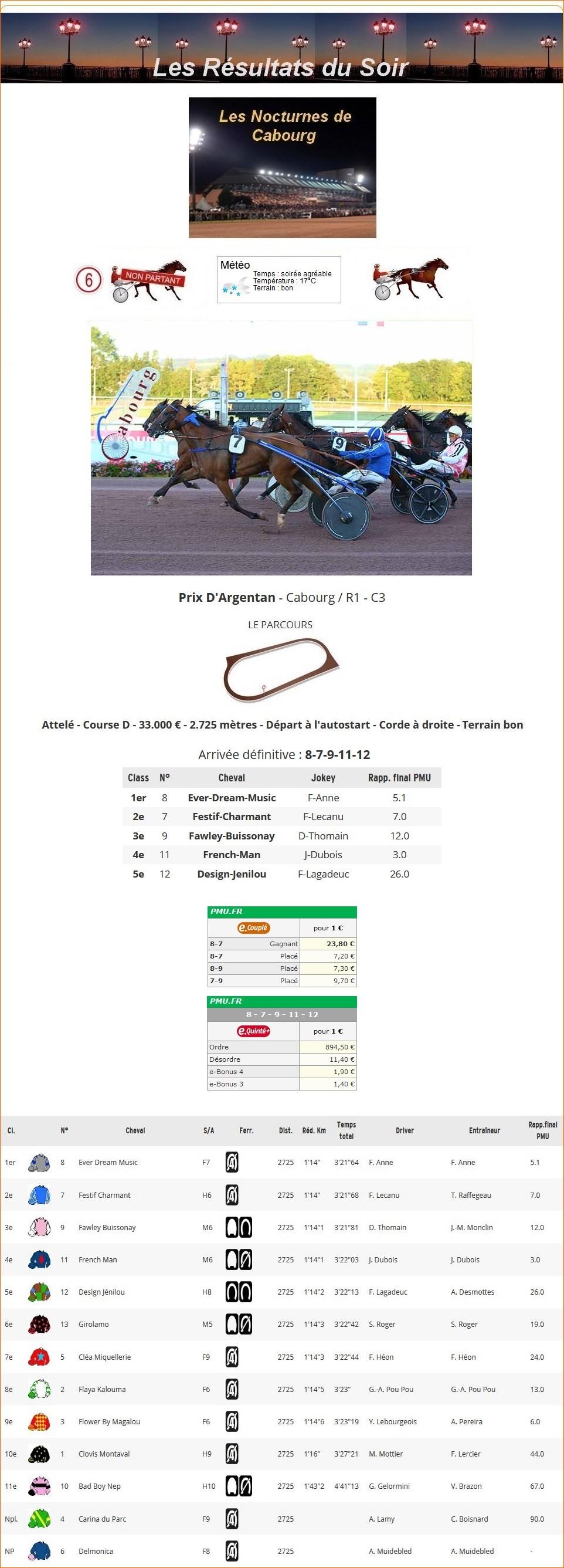 Résultats du Vendredi 27/08/2021 1_p-1179