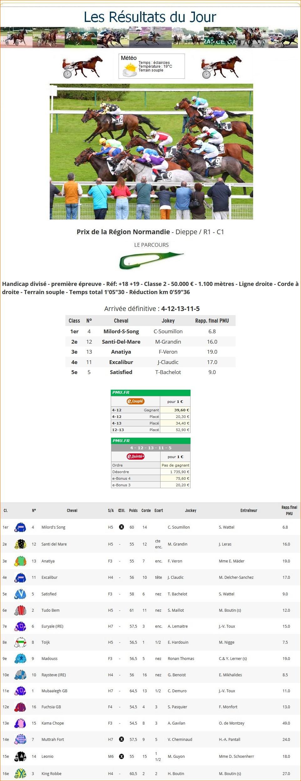 Résultats du Mardi 31/08/2021 - CLT FINAL AOÛT 1_p-1183