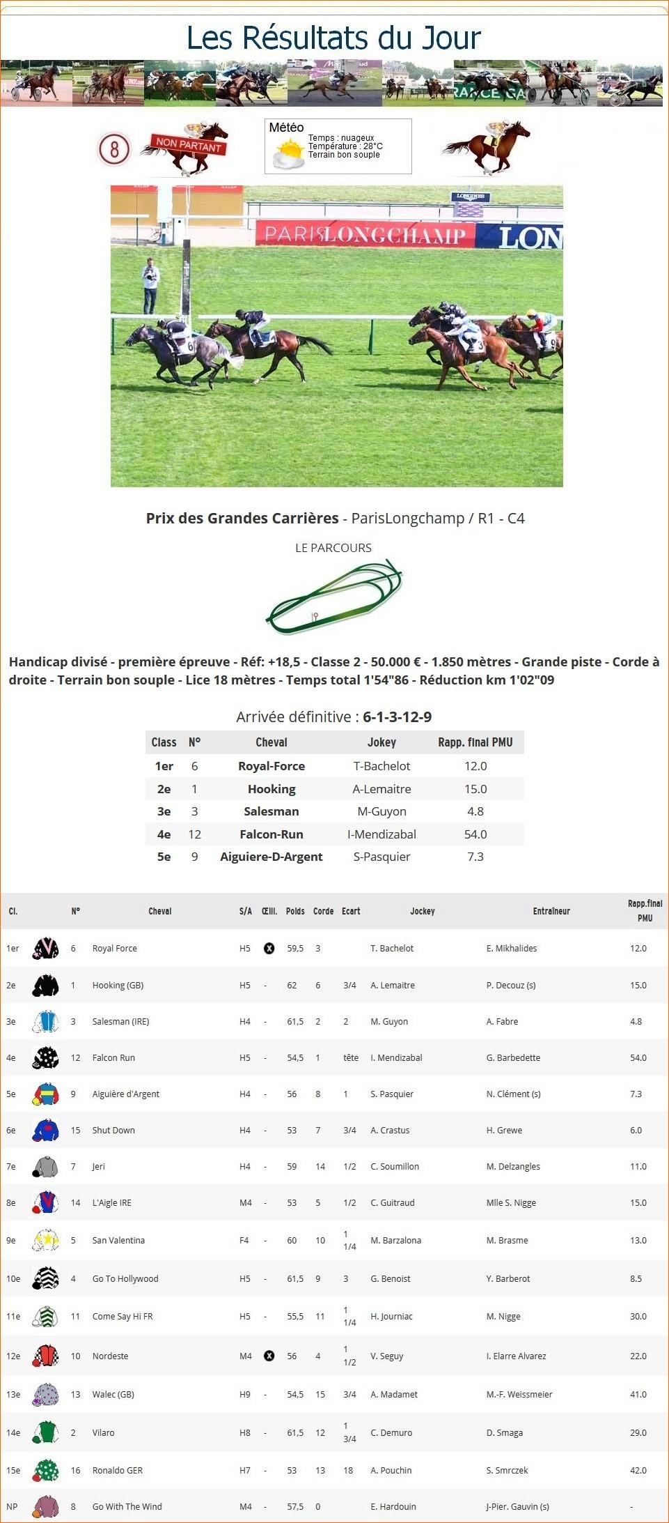 Résultats du Dimanche 05/09/2021 1_p-1188