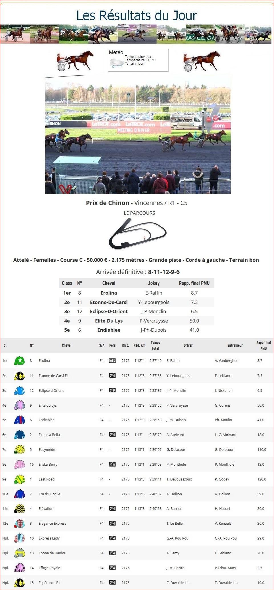 Résultats du Dimanche 09/12/2018 1_p-t189