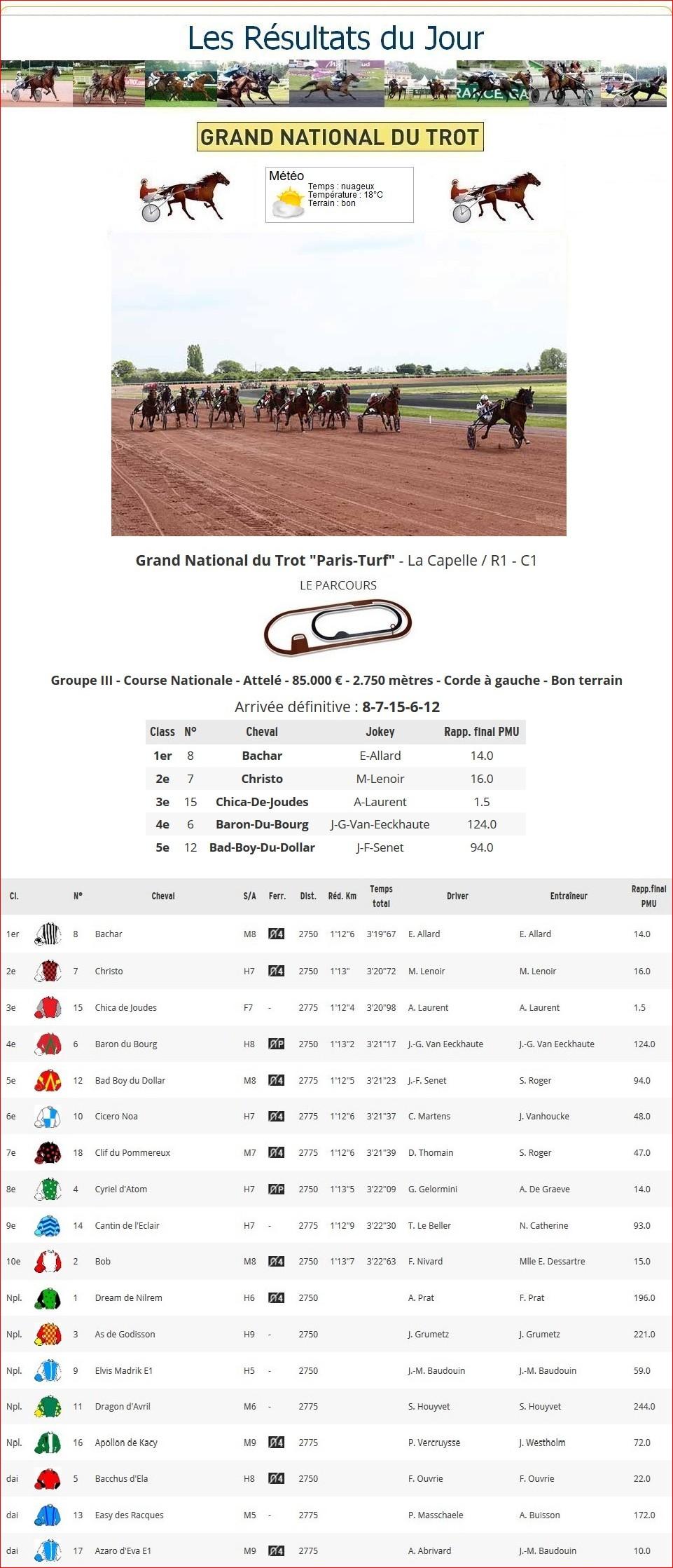 Résultats G.N.T. / 22 mai 2019 / 5ème Étape / La Capelle 1_p-t357