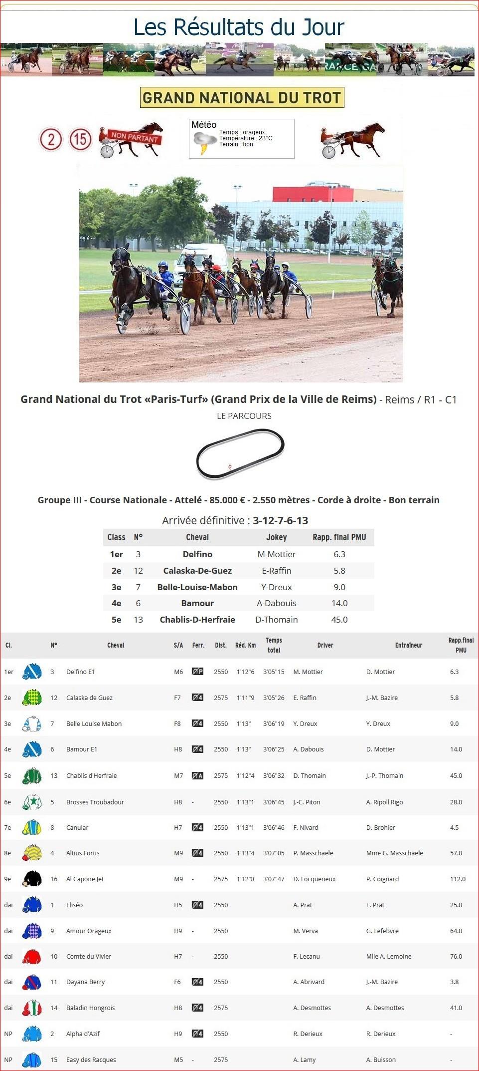 Résultats G.N.T. / 19 juin 2019 / 7ème Étape / Reims 1_p-t386