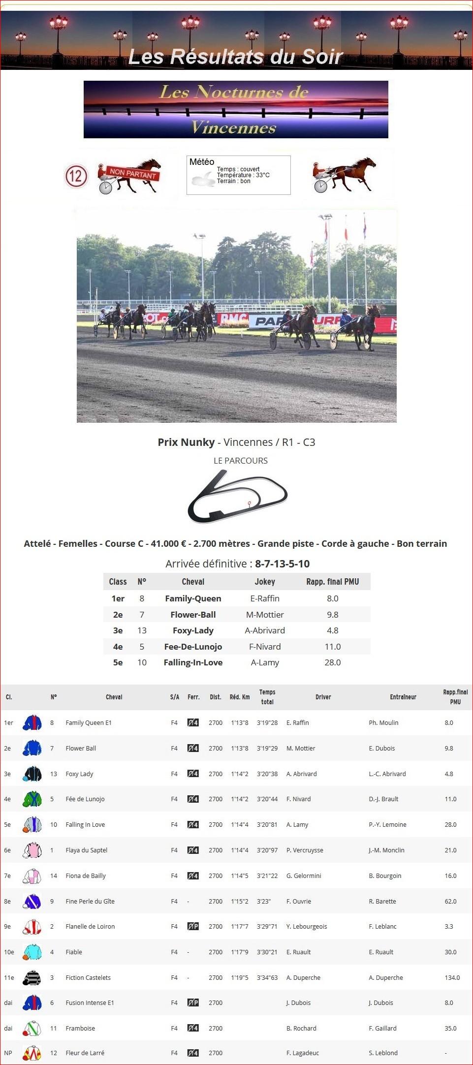 Résultats du Mardi 25/06/2019 1_p-t392
