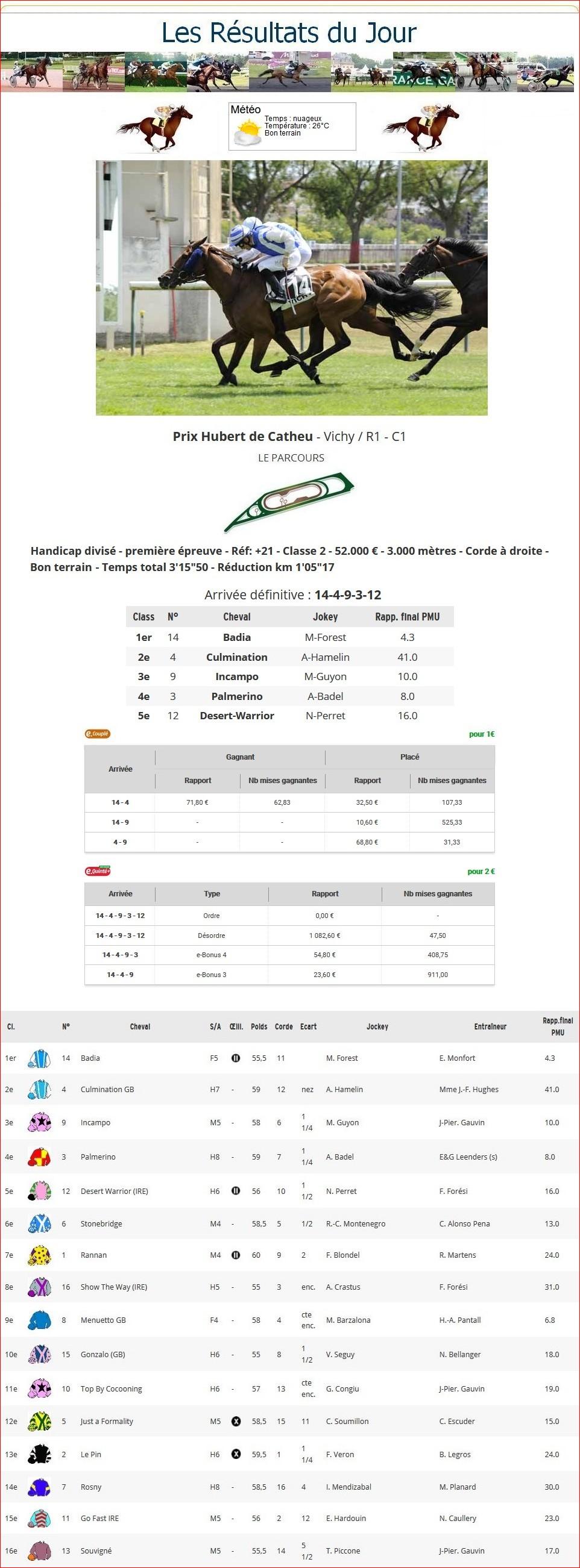 Résultats du Mardi 16/07/2019 1_p-t413