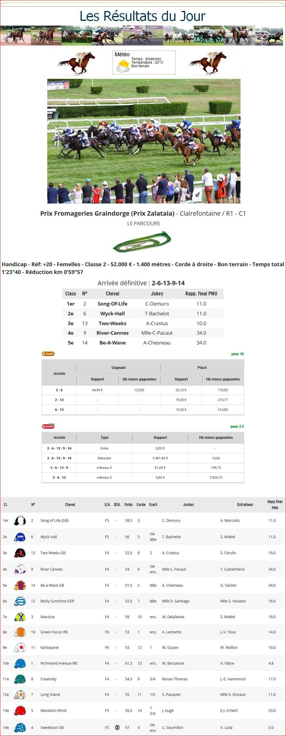 Résultats du Jeudi 01/08/2019 1_p-t429