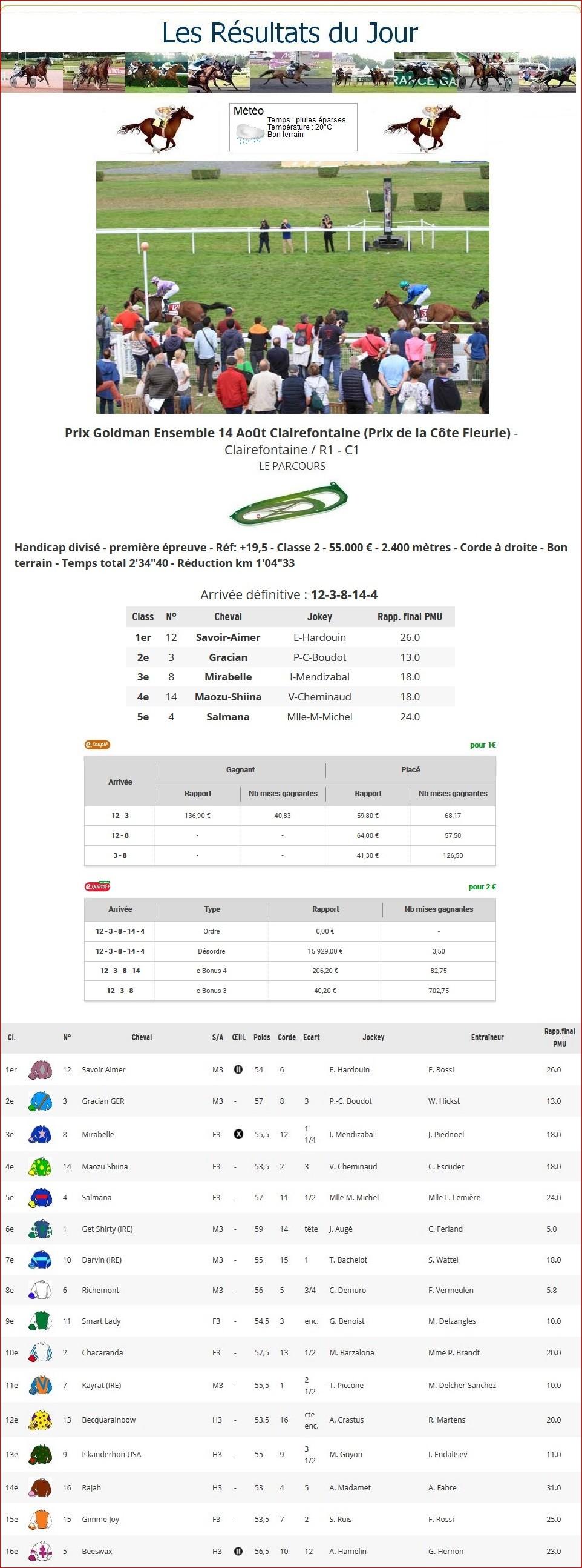 Résultats du Mercredi 14/08/2019 1_p-t444