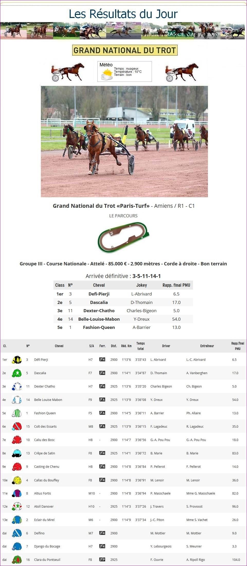 Résultats G.N.T. / 04 mars 2020 / 1ère Étape / Amiens 1_p-t659