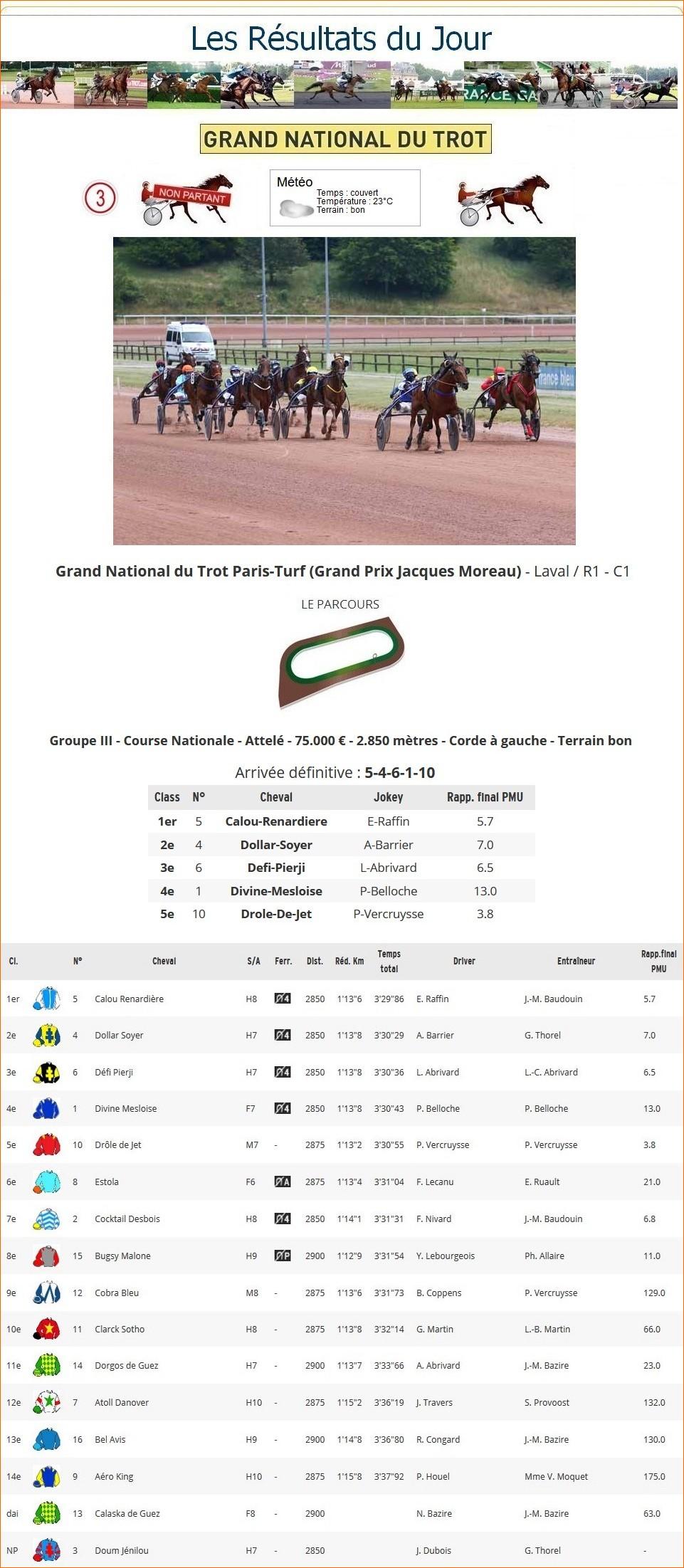 Résultats G.N.T. / 03 juin 2020 / 6ème Étape / Laval 1_p-t696