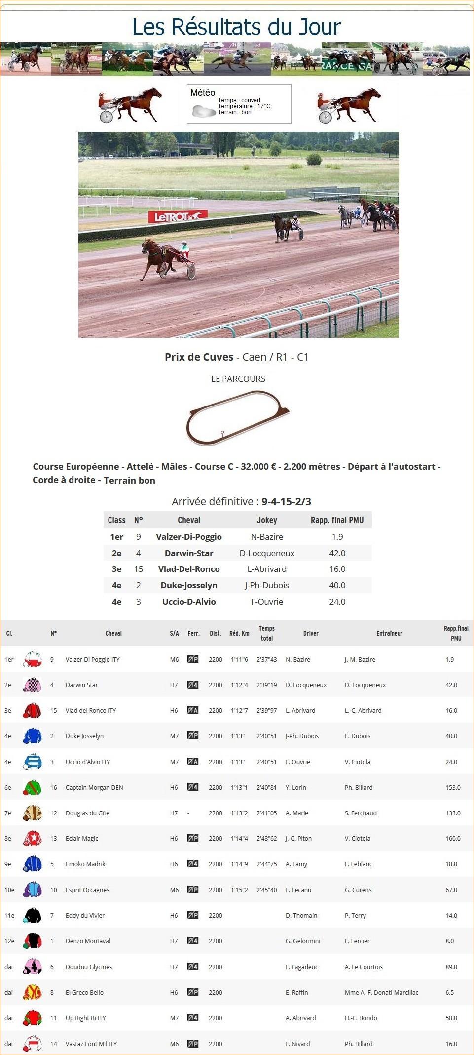 Résultats du Lundi 08/06/2020 1_p-t701