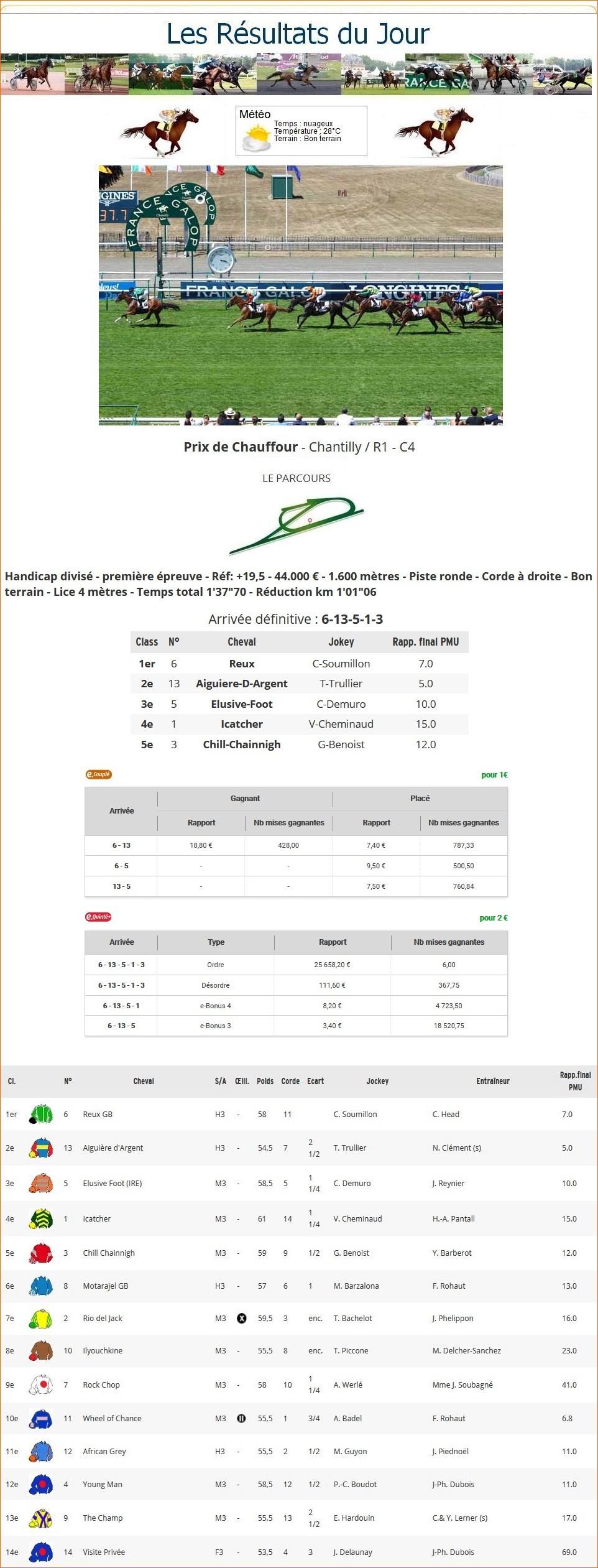Résultats du Dimanche 19/07/2020 1_p-t745