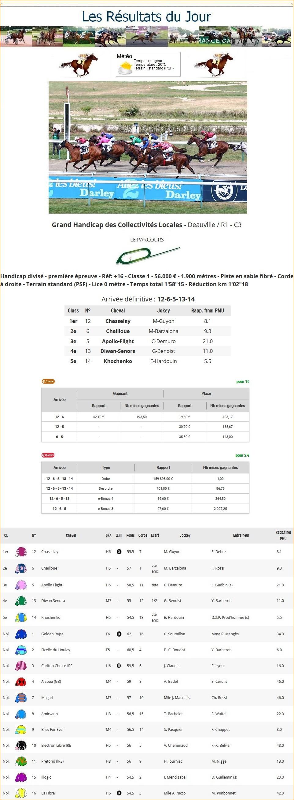 Résultats du Dimanche 02/08/2020 1_p-t759