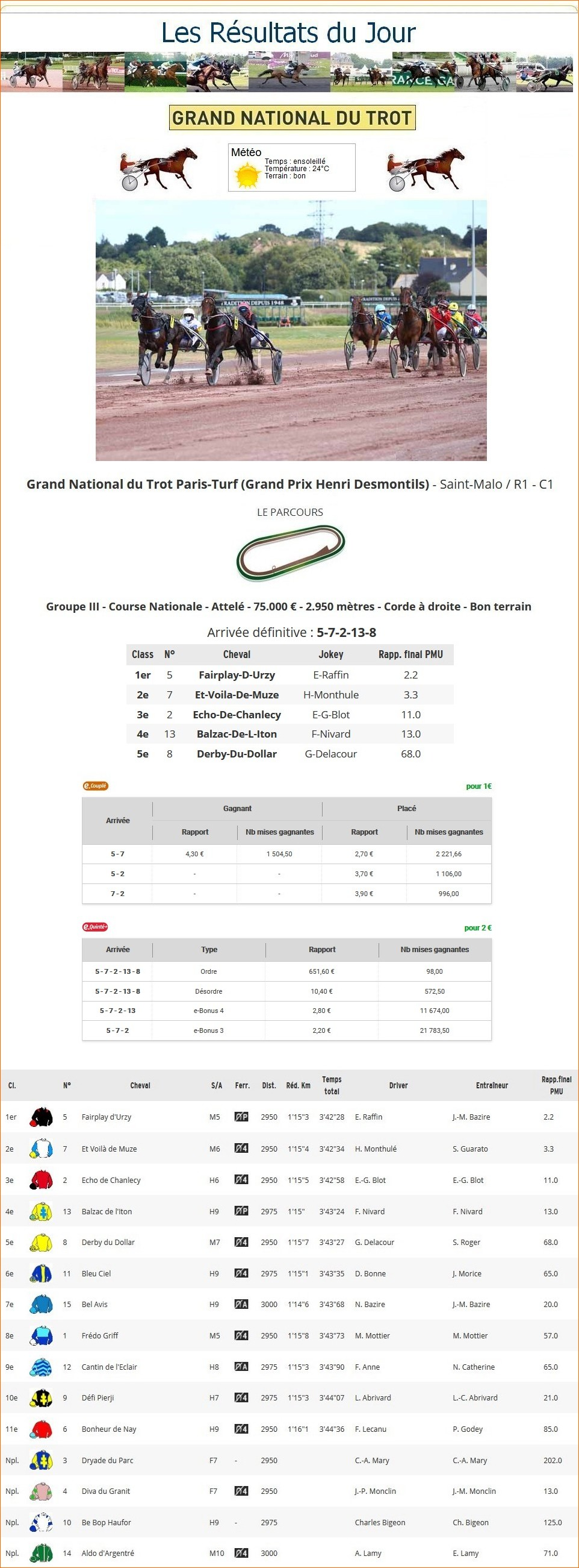 Résultats du Mercredi 05/08/2020 1_p-t762