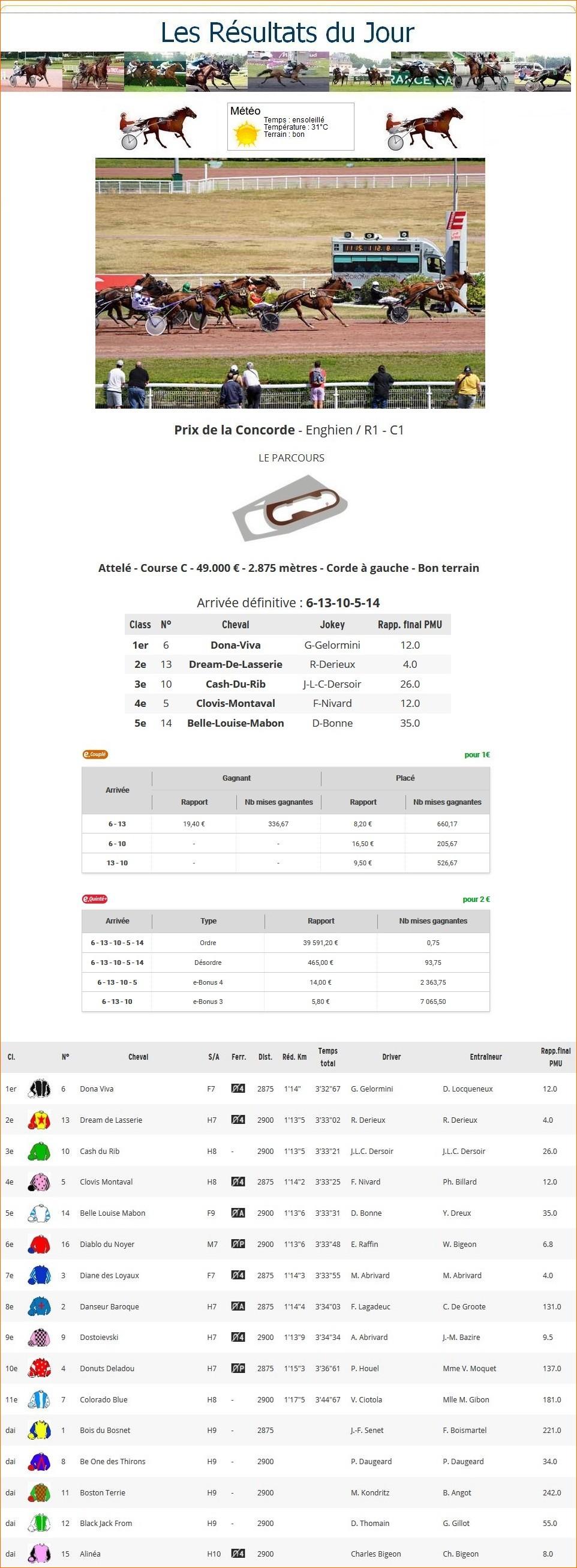 Résultats du Jeudi 06/08/2020 1_p-t763