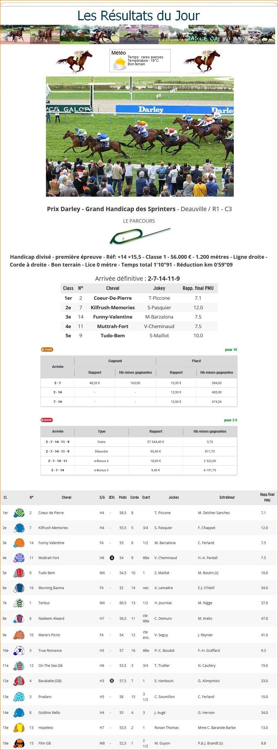 Résultats du Dimanche 23/08/2020 1_p-t781