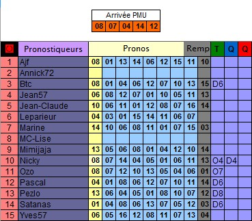 Résultats du Jeudi 30/05/2019 210